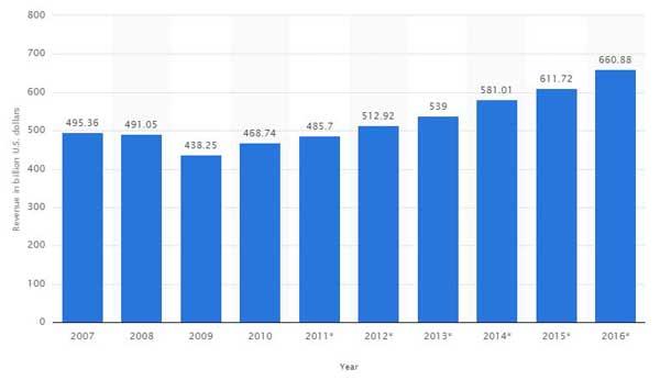 نمودار 1: میزان درآمد جهانی از محل تبلیغات تجاری بین سال های 2007 تا 2015 میلادی