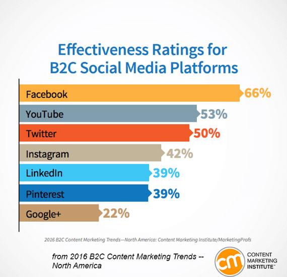 نقد تبلیغات و بازاریابی شبکه های اجتماعی
