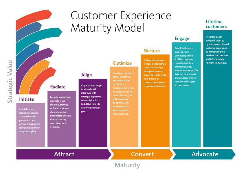 طرح مربوط به مدل بلوغ تجربه مشتری