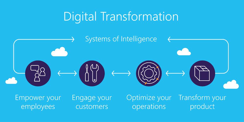 نمودار تحول و دگرگونی دیجیتال