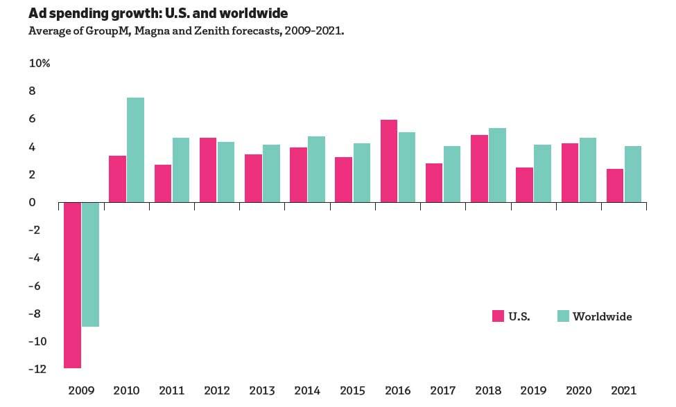 میزان تغییرات هزینه شده در تبلیغات تا سال 2020