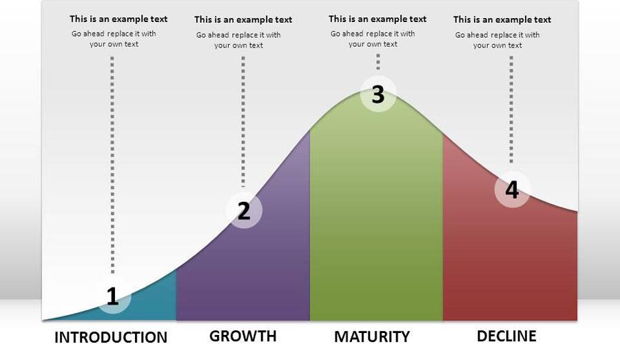 یکی از نکات مهم در نگارش کمپین تبلیغاتی توجه به چرخه عمل محصول است.