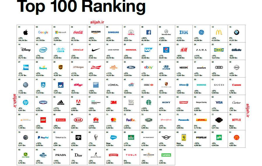 100 برند برتر جهان در سال 2017