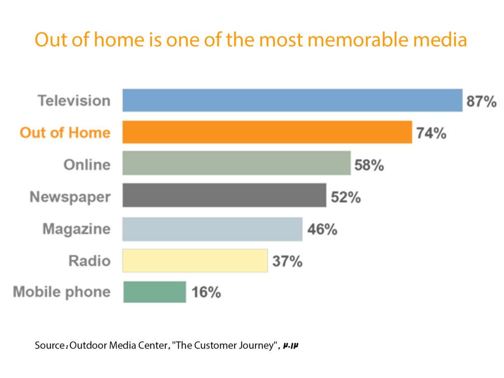 درصد ماندگاری انواع تبلیغات